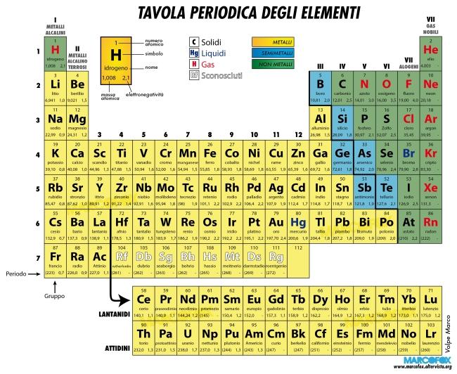 La tavola periodica degli elementi scienze - Tavola periodica zanichelli completa ...